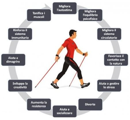 Nordic Walking sport anti-age per tutte le età. Natural Antiage